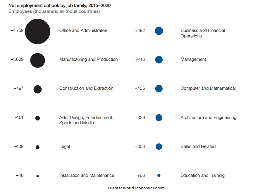 grafico future jobs